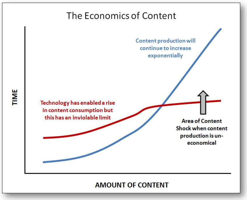 economics-of-content2