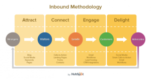 inboundmethodology_700